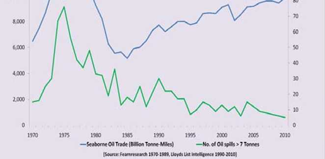 Seaborne_oil_trade_versus_the_number_of_large_oil_spills._(ITOPF)